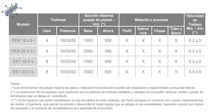 Detalle Técnico - Granalladoras de Andamios Tubulares