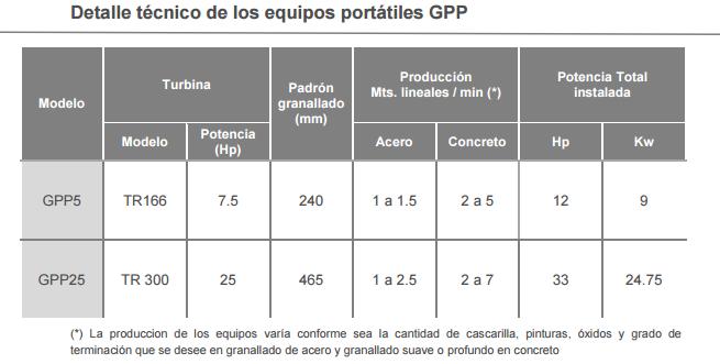 Detalle tecnico de los equipos portatiles GPP
