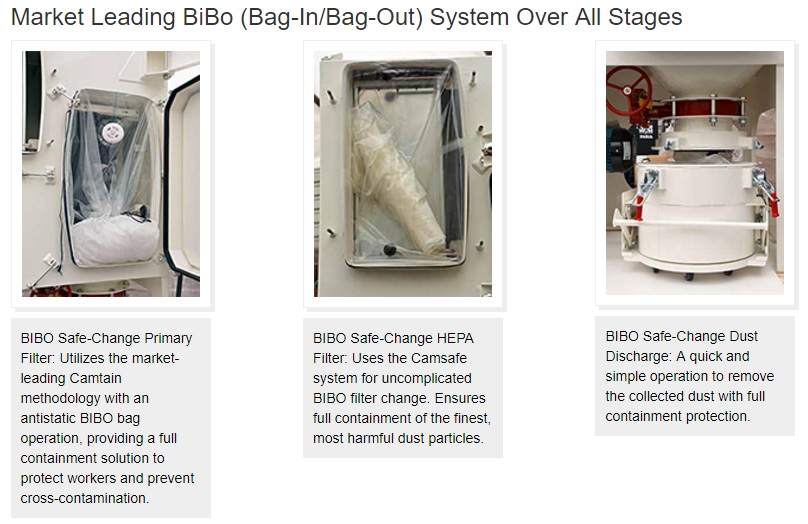 Market LEading bibo system over all stages