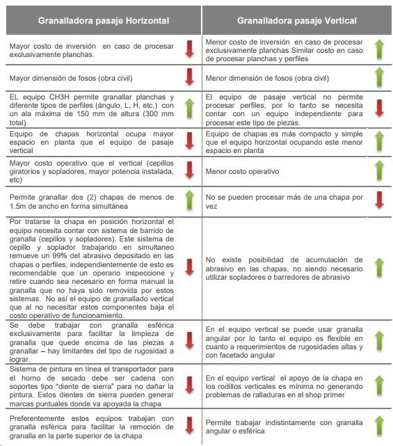 Ventajas y desventajas comparativas entre equipos de granallado de pasaje horizontal y vertical