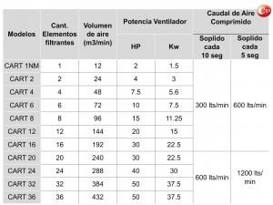 aspirador de polvo cym - tabla de modelos equipos